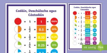 Póstaer Taispeána: Codáin, Deachúlacha agus Céatadáin Display Poster - taispeántas, display, Riachtanais speisialta oideachais, special educational needs, balla mata, mat