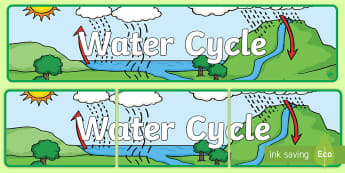 Water Cycle Display Banner - Water Cycle, Evaporation, Condensation, precipitation, Run-off