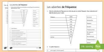 Frequency Adverbs Worksheet / Activity Sheet  French, Grammar,frequency, adverbs, adverbes, fréquence, worksheet,French