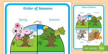 Order of Seasons Display Poster - seasons, display, poster, fall, winter, spring, summer, bulletin board, calendar, weather