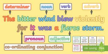 Compound Sentences: Features of Sentences Display Pack - what is a compound sentence?, compound sentence, multi-clause sentence, sentences, sentence types, c