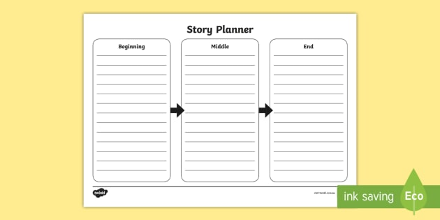 Beginning Middle End Story Planning Template Beginning