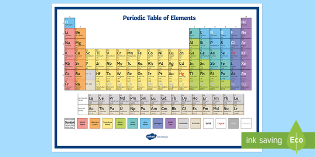 Periodic Table Of Elements Poster Periodic Table Poster Element