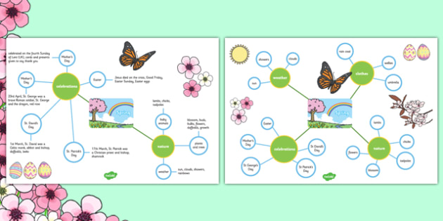 Spring Differentiated Concept Maps - concept map, mind map, spring, concept map