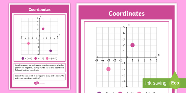 Coordinates poster maths numeracy display visual aid ks2 coordinates poster maths numeracy display visual aid ks2 junior sciox Image collections