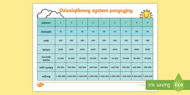 Tabela Dziesiątkowy system pozycyjny - dziesiątkowy, dziesiętny, system, układ, pozycyjny, tabela, tabelka, karta, dziesiątki, jednośc