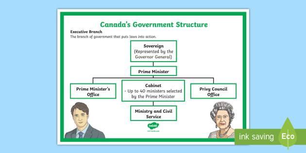 the structure of the canadian government essay Free essays from bartleby | power of the federal government expanded so  significantly  this structure of checks and balances restricts any one branch  from.