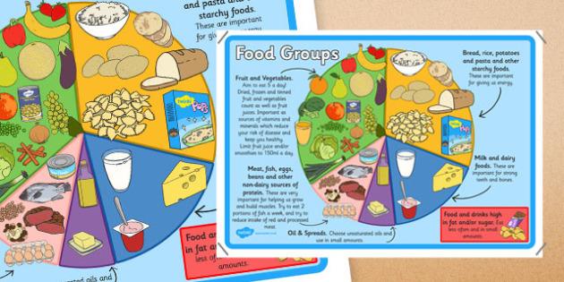 Large Food Groups Poster 4xA4 - food group, food, food display