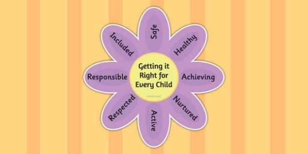 Scottish Wellbeing Indicators Display Flower - displays, visual
