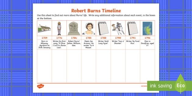 Robert burns life timeline worksheet activity sheets robert robert burns life timeline worksheet activity sheets robert burns timeline poet ibookread Read Online