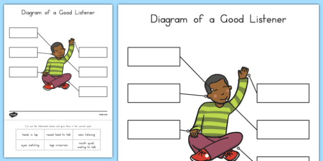 Diagram of a Good Listener Cutting Skills Activity Sheet, worksheet