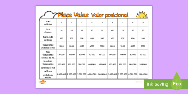 place value visual aid english spanish chart ones tens. Black Bedroom Furniture Sets. Home Design Ideas