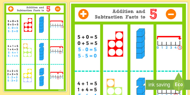 Addition and Subtraction Facts to 5 Display Poster - Maths