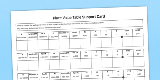 KS3 Maths Place Value Support Table - ks3, maths, place value, support, table