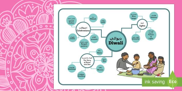 Diwali Concept Maps Arabic/English