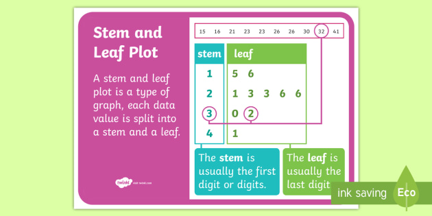 Stem and Leaf Plot Display Poster - NZ Statistics, stem and leaf, digits, place value, tens and ones