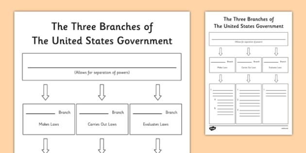 United States 3 Branches of Government Graphic Organizer - Social Studies Worksheets - US Resources, Government, Branches, United States, President, Congress, Supreme Court, House of Representatives, Senate, Constitution