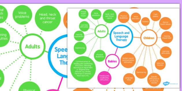 Speech, and Language Therapy Mind Map - speech, language, mind map, therapy