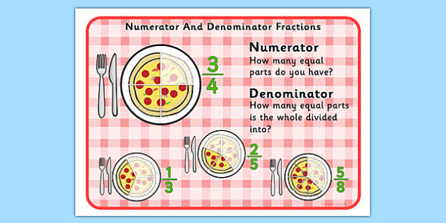 Numerator Denominator Poster - fraction, maths, numeracy, display