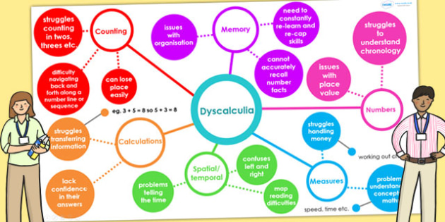Dyscalculia Interactive Mind Map PowerPoint SEN SEN