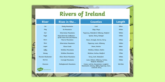 Rivers of Ireland Facts Display Poster-Irish