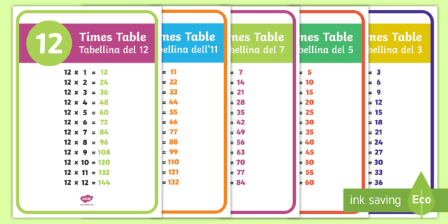 Times Tables Display Posters English/Italian - Times Tables