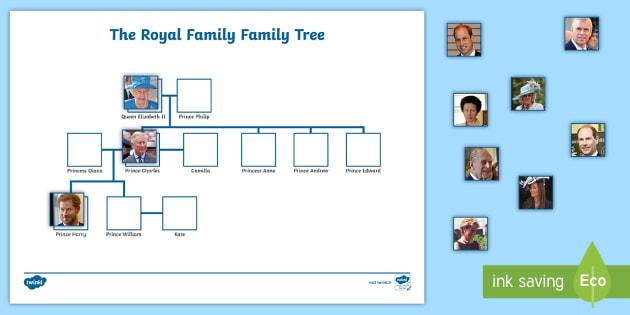 Feuille D Activites L Arbre Genealogique De La Famille Royale