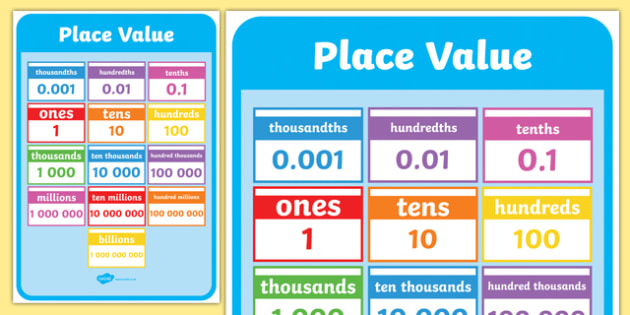 Place Value Chart Poster Rebellions