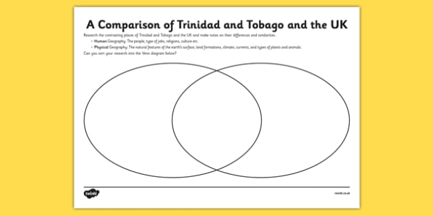 Caribbean Comparison Venn Diagram - comparison, venn diagram, venn, diagram