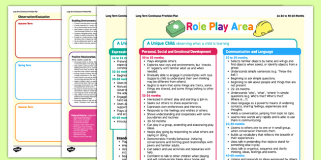 Role Play Area Continuous Provision Plan Posters 16-25 to 40-60 Months - role play, area, continuous provision plan, posters, 16-25, 40-60