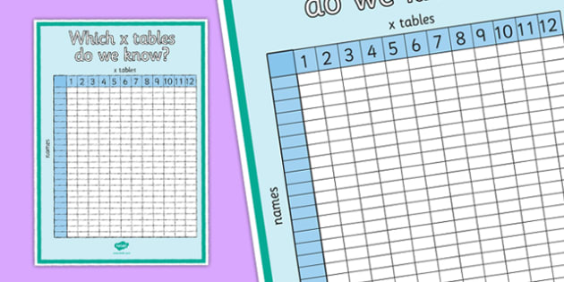 Which X Tables Do We Know? Display Poster - which, times table, times tables, know, display poster, display, poster, multiplication