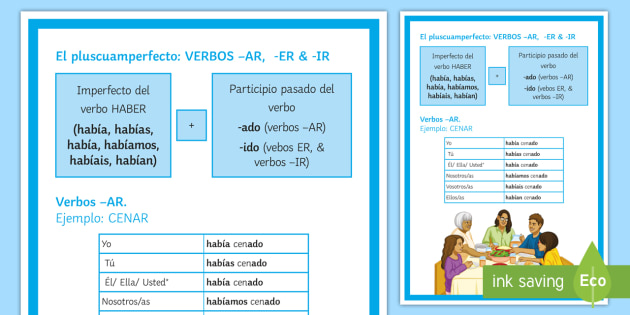 Pluperfect Tense of Verbs Display Poster - Spanish - Spanish Grammar, pluperfect tense, verbs, grammar, display, poster, KS3, Spanish,