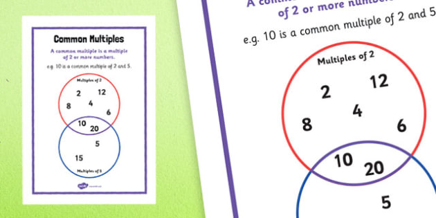 Y6 Common Multiples Poster - y6, common multiples, poster, display, common, multiples