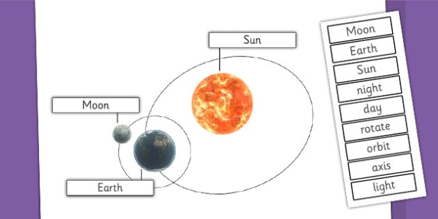 Earth Sun And Moon Labelling Diagram Activity Earth Sun And