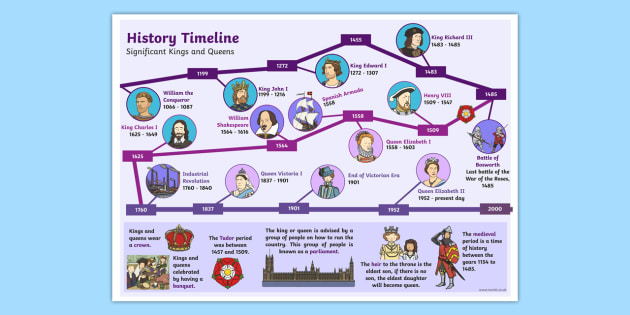 Timeline of kings and queens of england
