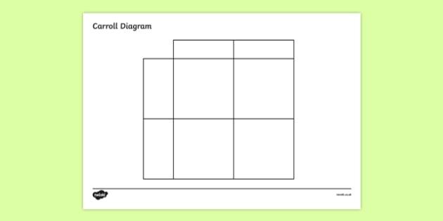 Carroll Diagram Template - carroll diagram, carroll diagram frame, table template, blank carroll diagram, empty carroll diagram, table template, ks2