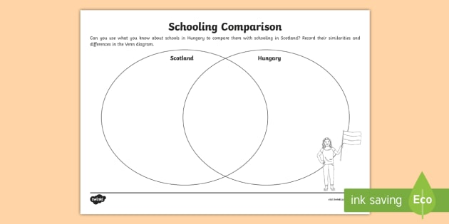 Scotland and Hungary Schooling Comparison Venn Diagram Worksheet
