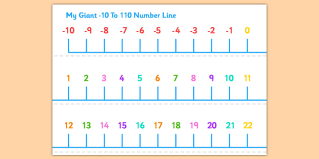 Minus 10 To 110 Number Line Display Banner Banners Displays