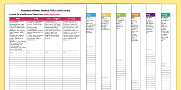 Reception Attainment Summary EYFS Areas of Learning - learning
