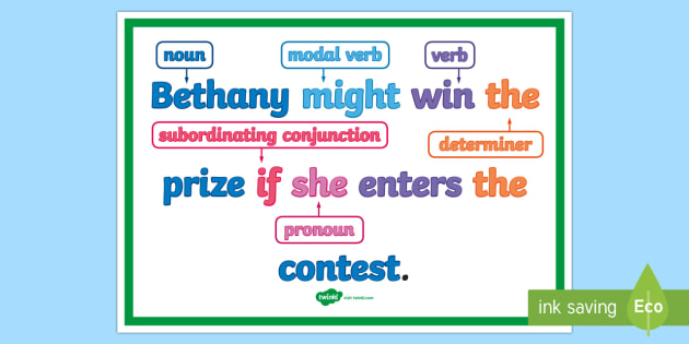 what is a complex sentence display poster subordinating