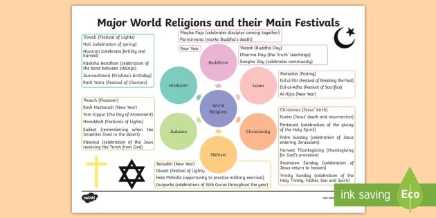 major world religions and festivals spider diagram map religious celebrations rme religious