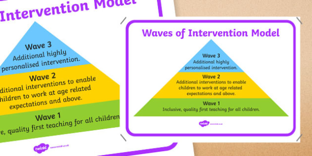 Waves of Intervention  Large Display Poster