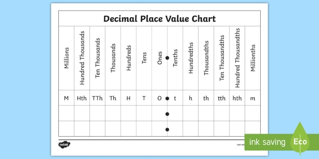 Decimal Place Value Chart Worksheet Activity Sheet