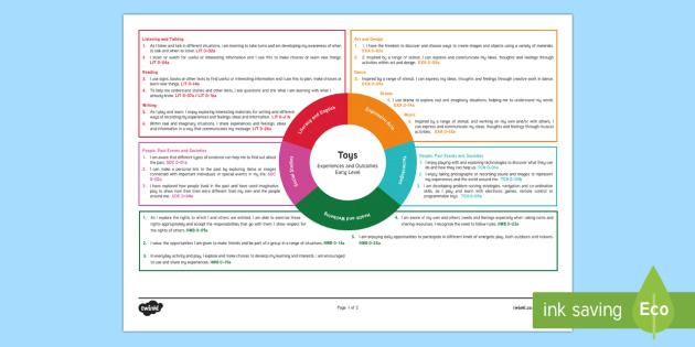 Toys Early Level CfE Interdisciplinary Topic Web