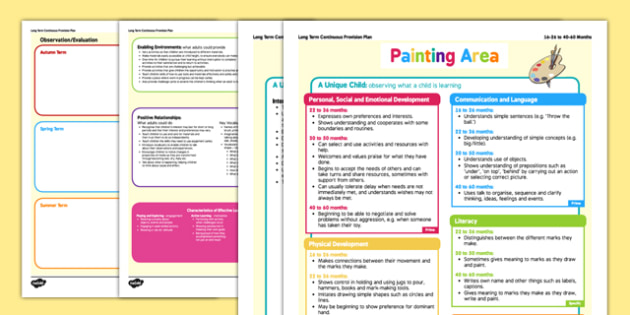 EYFS Painting Area Continuous Provision Plan Posters 16- 26 to 40-60 Months