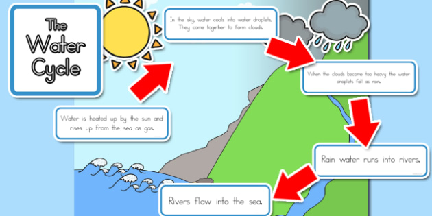 Water Cycle Display - australia, water, cycle, display, water cycle
