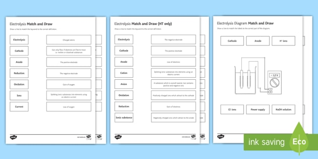 Electrolysis Differentiated Match and Draw - Match and Draw, electrolysis, gcse, chemistry, electrode, electrodes, cathode, anode, cation, anode, starter activity
