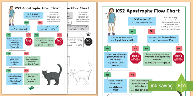 Ks2 use of apostrophes flow chart poster spag punctuation ks2 use of apostrophes flow chart poster spag punctuation independent writing writing ccuart Images