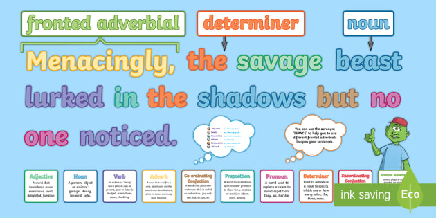 Fronted Adverbials Ks2 Features Of Sentences Display Pack