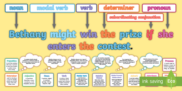 what is a complex sentence display pack subordinating